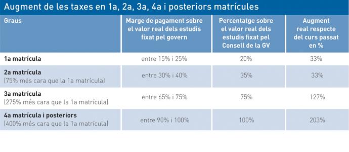 Gràfic 1: Campus d'informació 24, p. 45: Estudiar serà més car, suspendre un luxe.