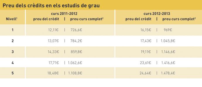 Gràfic 2: Campus d'informació 24, p. 45: Estudiar serà més car, suspendre un luxe.
