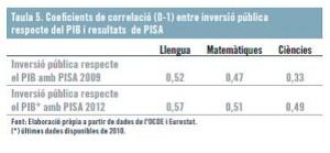 Taula 5 A2COLUMNES Coeficients de correlació entre inversió pública respecte del PIB i resultats de PISA