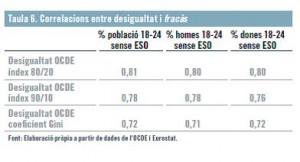 Taula 6 A2COLUMNES 28 Correlacions entre desigualtat i fracàs