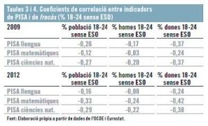 Taules 3 i 4 Coeficients de correlació entre indicadors de PISA i de fracàs