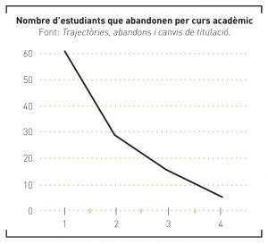 Gràfic_TemaCentral_35_8_Nombre d'estudiants que abandonen per curs acadèmic.